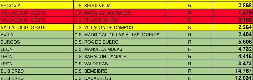 La Junta propone que las zonas básicas de salud de Villafrechós y Mota del Marqués salten a la fase 1 el lunes 18