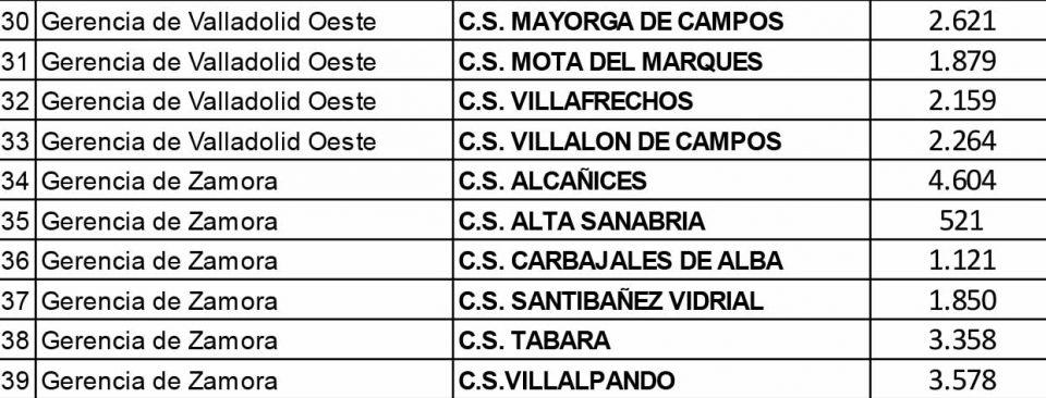 La Junta propone finalmente a Mota del Marqués, Villafrechós y Villalpando entre las 39 zonas de salud para pasar a la Fase 1